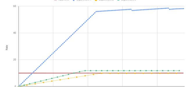 Gráfico dos experimentos sobre o sistema de throttling